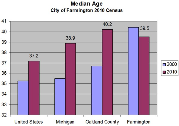 Median Age - City of Farmington